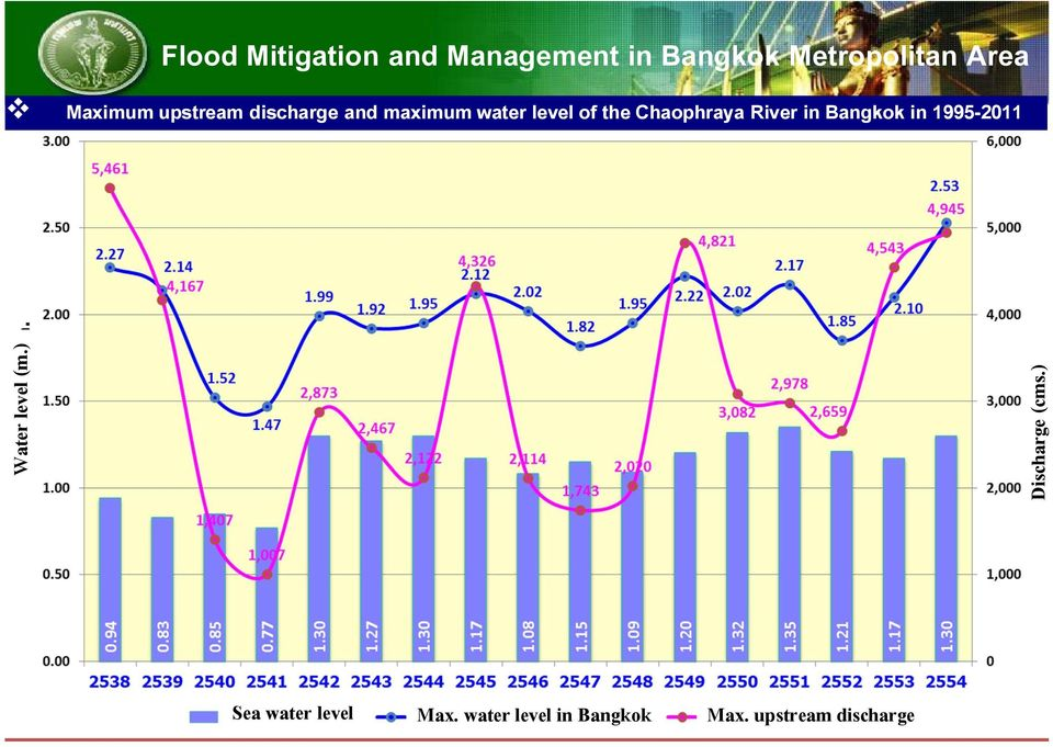 Chaophraya River in Bangkok in 1995-2011 Water level (m.