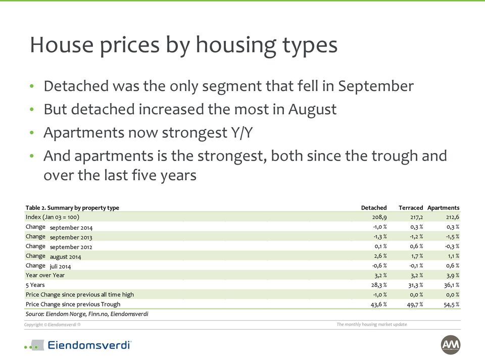Summary by property type Detached Terraced Apartments Index (Jan 03 = 100) 208,9 217,2 212,6 Change september 2014-1,0 % 0,3 % 0,3 % Change september 2013-1,3 % -1,2 % -1,5 % Change september 2012