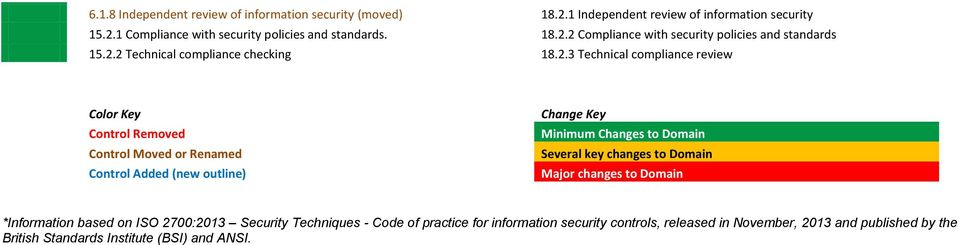 Minimum Changes to Domain Several key changes to Domain Major changes to Domain *Information based on ISO 2700:2013 Security Techniques - Code of practice for