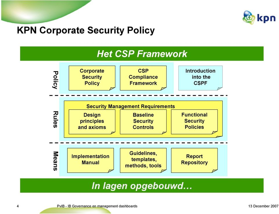 CSP Compliance Framework Baseline Security Controls Guidelines, templates, methods, tools