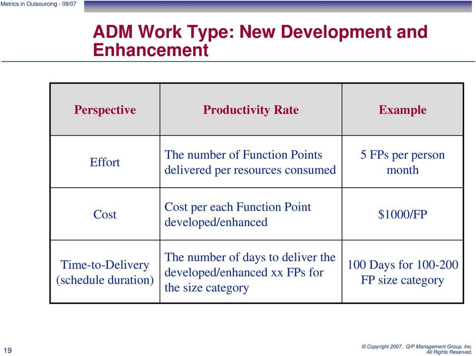 each Function Point developed/enhanced $1000/FP Time-to-Delivery (schedule duration) The number of