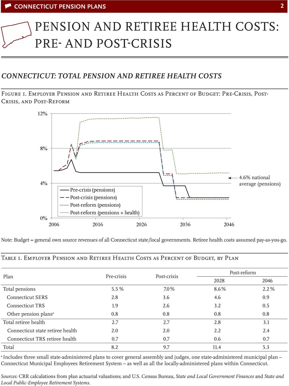 2016 2026 2036 2046 4.6% national average (pensions) Note: Budget = general own source revenues of all Connecticut state/local governments. Retiree health costs assumed pay-as-you-go. Table 1.