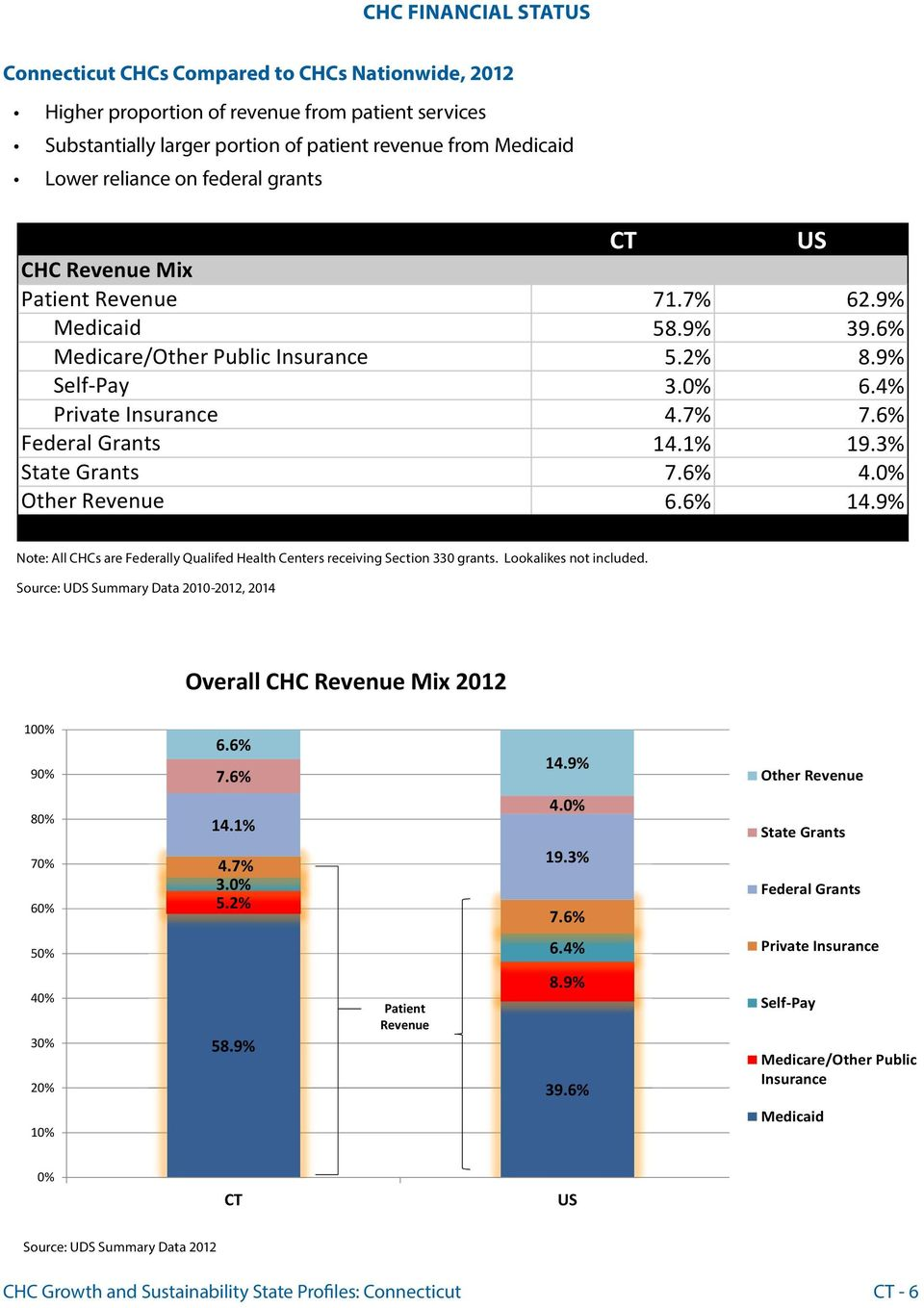 1% 19.3% State Grants 7.6% 4.0% Other Revenue 6.6% 14.9% Total #VALUE! #VALUE! Note: All CHCs are Federally Qualifed Health Centers receiving Section 330 grants. Lookalikes not included.