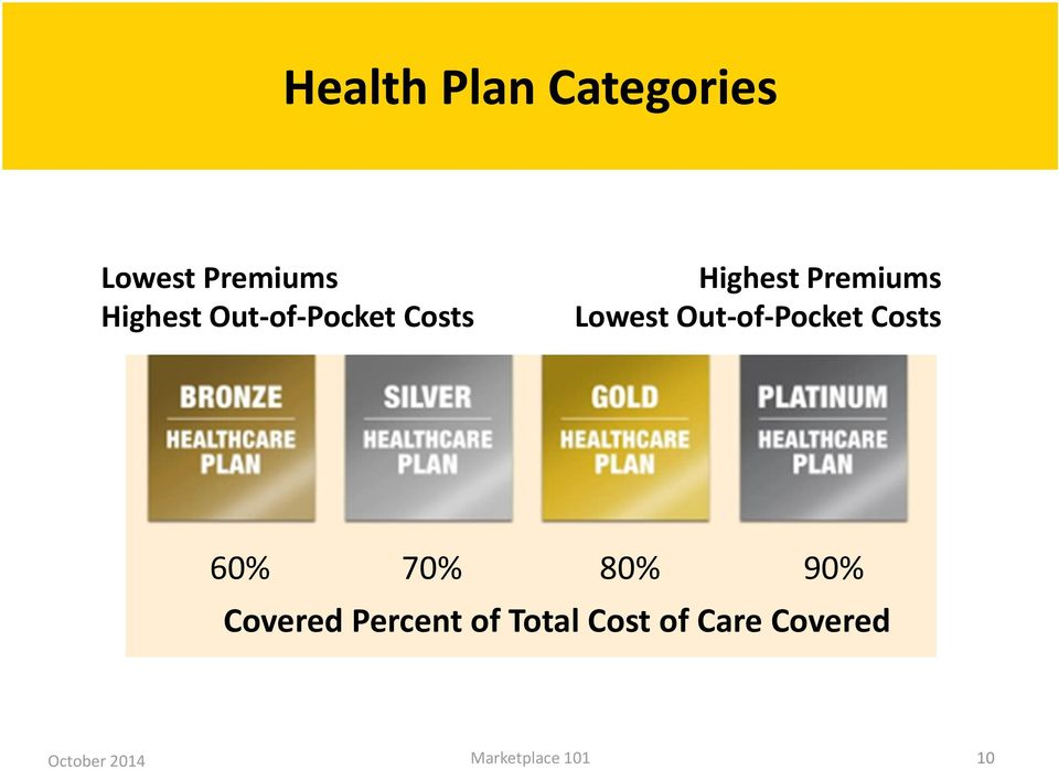 Premiums Lowest Out of Pocket Costs 60% 70%