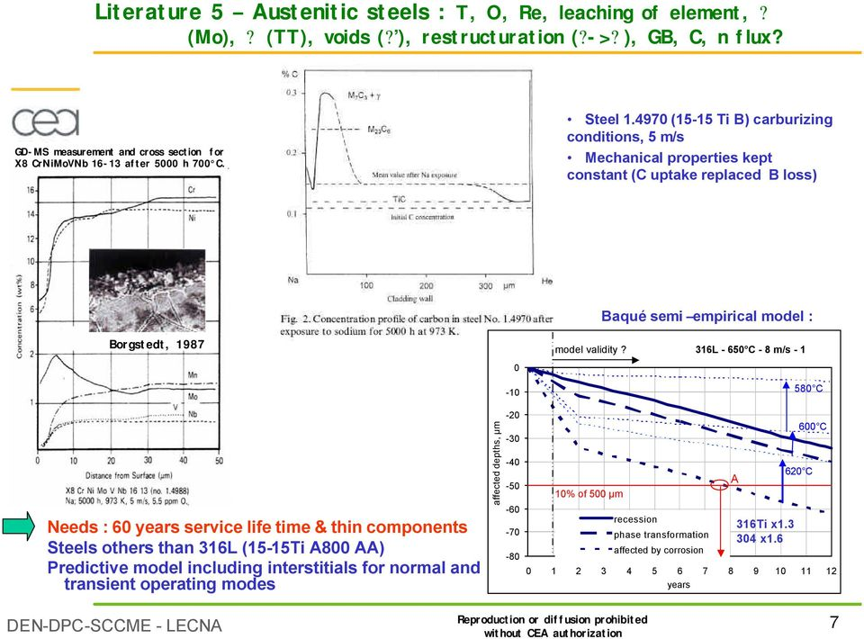 4970 (15-15 Ti B) carburizing conditions, 5 m/s Mechanical properties kept constant (C uptake replaced B loss) Baqué semi empirical model : Borgstedt, 1987 0 model validity?