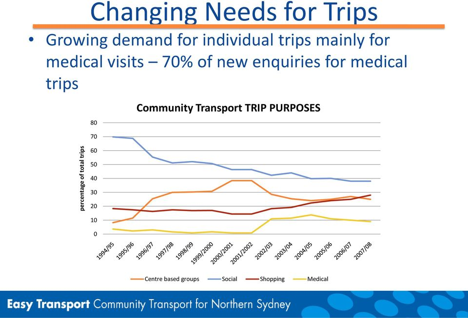 new enquiries for medical trips 80 Community Transport TRIP