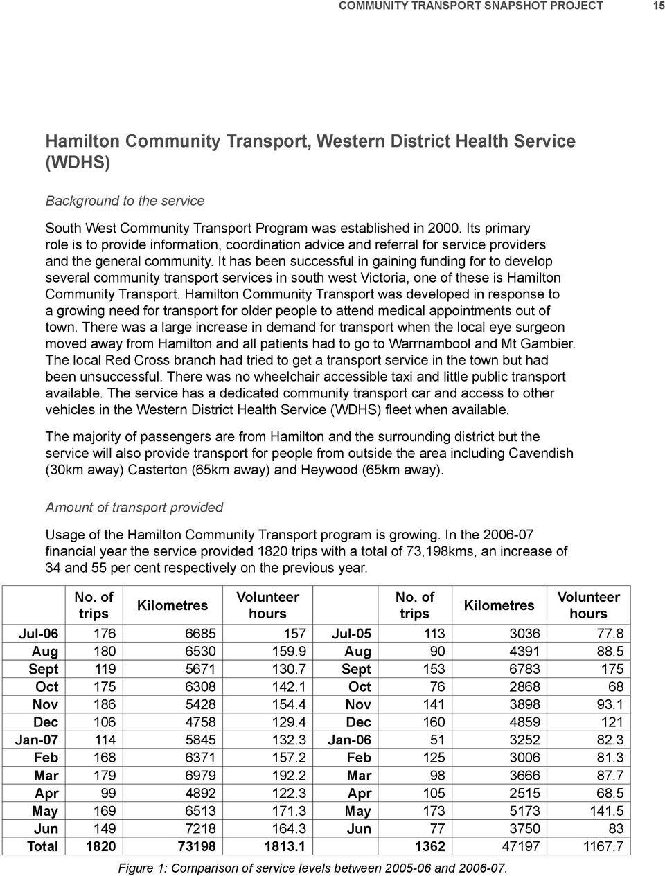 It has been successful in gaining funding for to develop several community transport services in south west Victoria, one of these is Hamilton Community Transport.