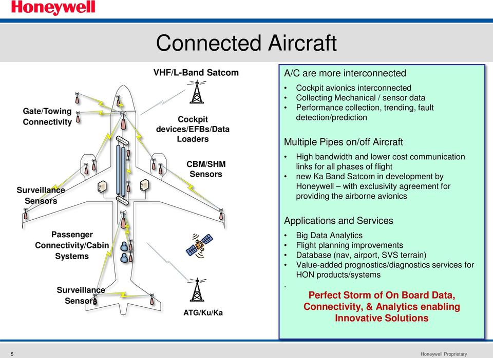 High bandwidth and lower cost communication links for all phases Innovation of flight Challenges new Ka Band Satcom in development by World-wide certifications Honeywell with exclusivity agreement