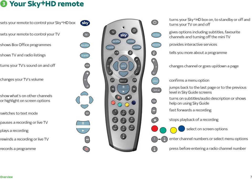a programme changes channel or goes up/down a page changes your TV s volume show what s on other channels or highlight on screen options switches to text mode pauses a recording or live TV plays a