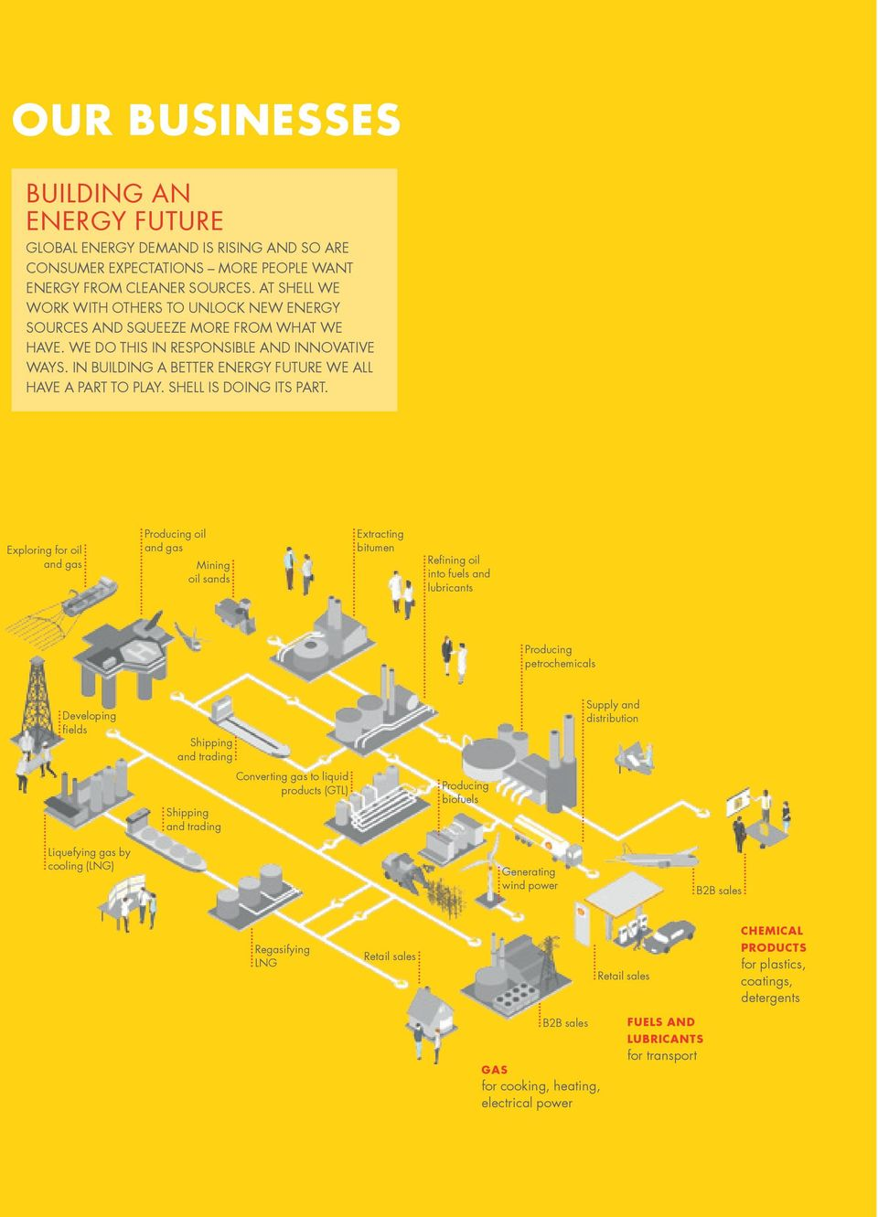 In building a better energy future we all have a part to play. Shell is doing its part.