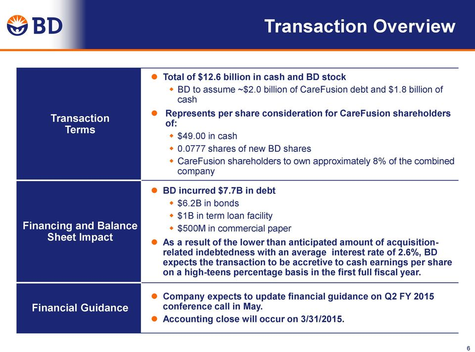 0777 shares of new BD shares CareFusion shareholders to own approximately 8% of the combined company BD incurred $7.7B in debt $6.