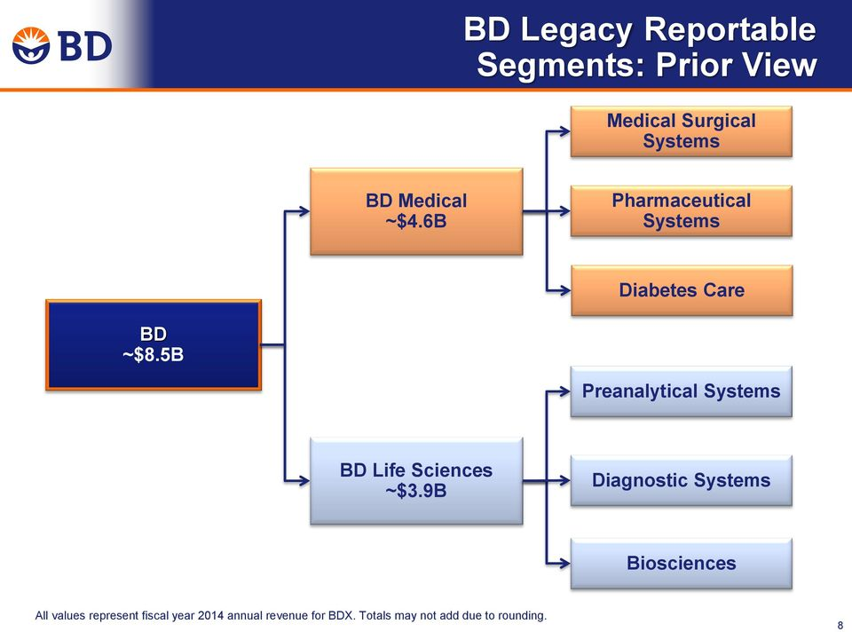5B Preanalytical Systems BD Life Sciences ~$3.