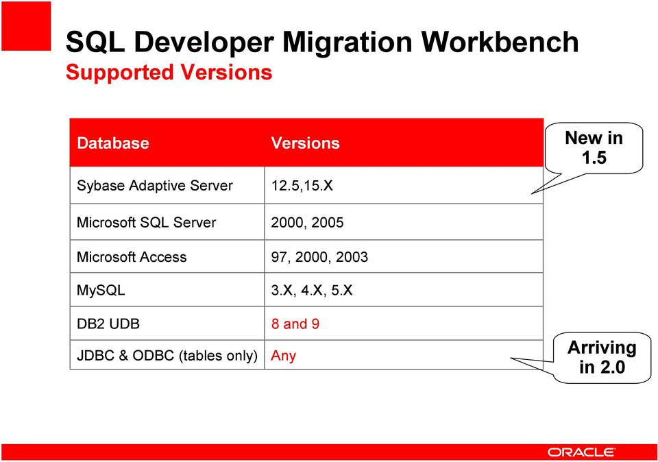 MySQL DB2 UDB JDBC & ODBC (tables only) Versions 12.5,15.