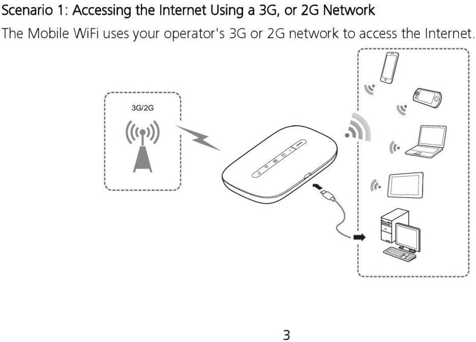 WiFi uses your operator's 3G or 2G