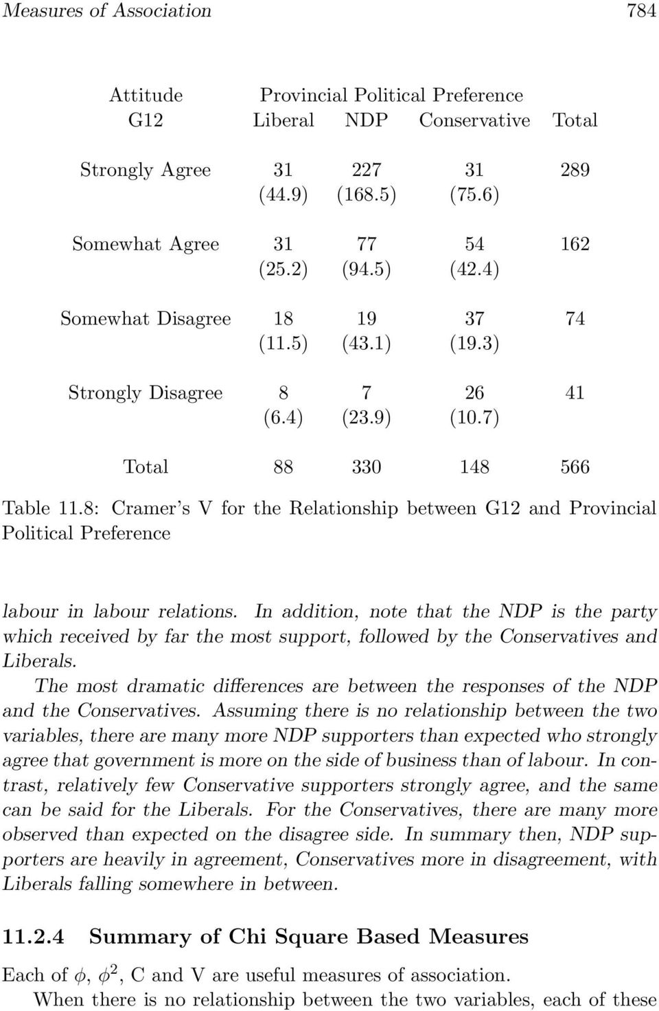 8: Cramer s V for the Relationship between G12 and Provincial Political Preference labour in labour relations.
