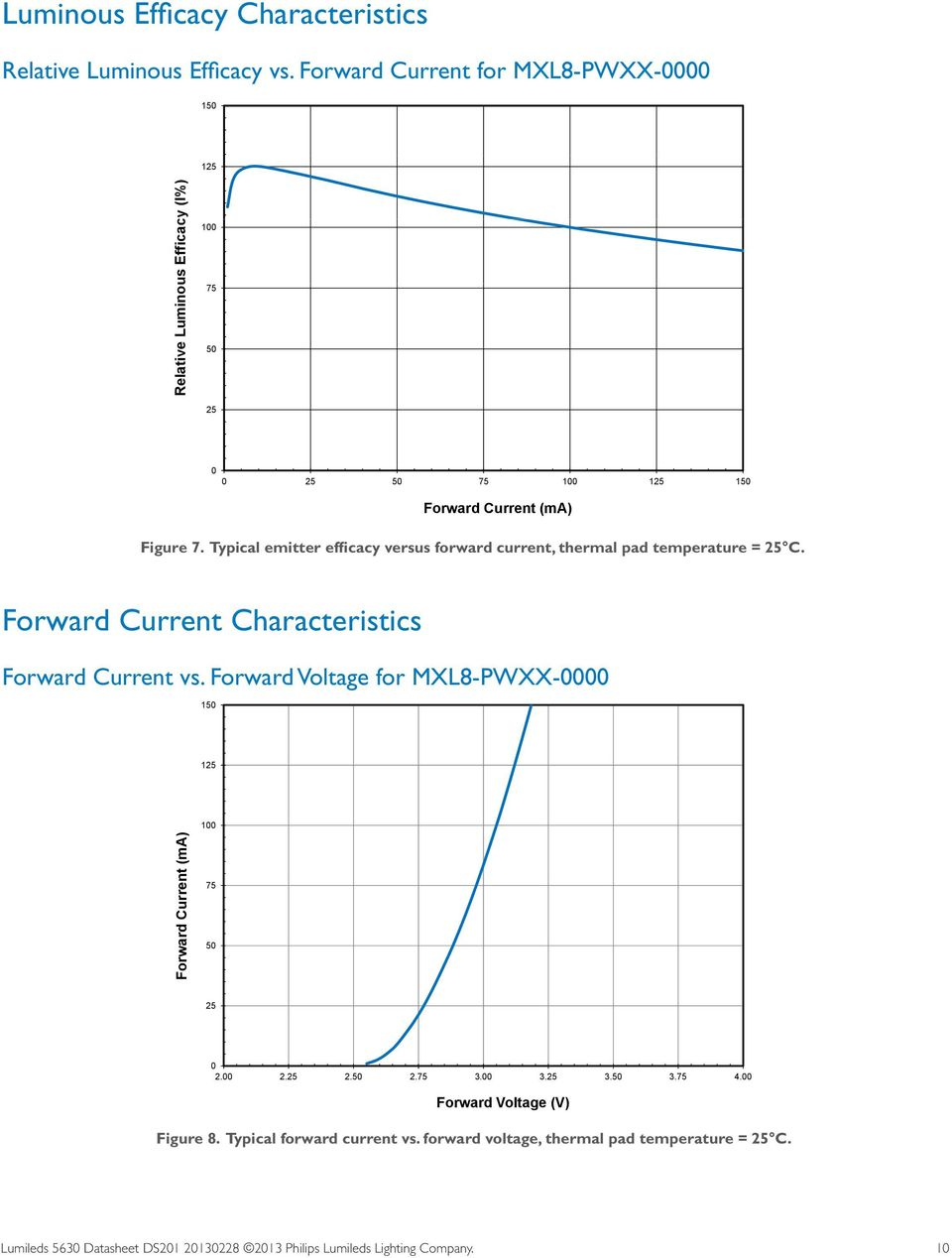 Typical emitter efficacy versus forward current, thermal pad temperature = 25 C. Forward Current Characteristics Forward Current vs.