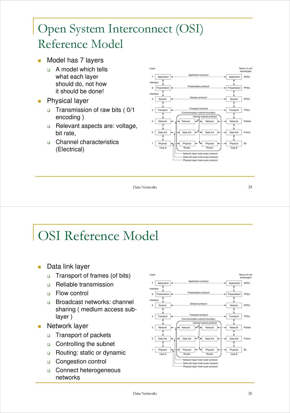 OSI Reference Model Data link layer Transport of frames (of bits) Reliable transmission Flow control Broadcast networks: channel sharing ( medium
