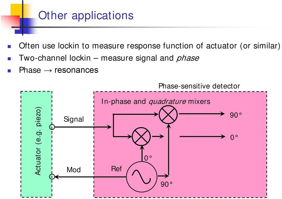 signal and phase Phase resonances Phase-sensitive detector