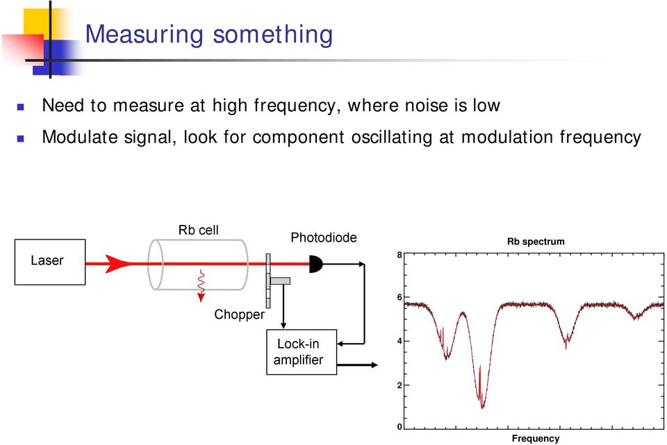 oscillating at modulation frequency Laser Rb cell
