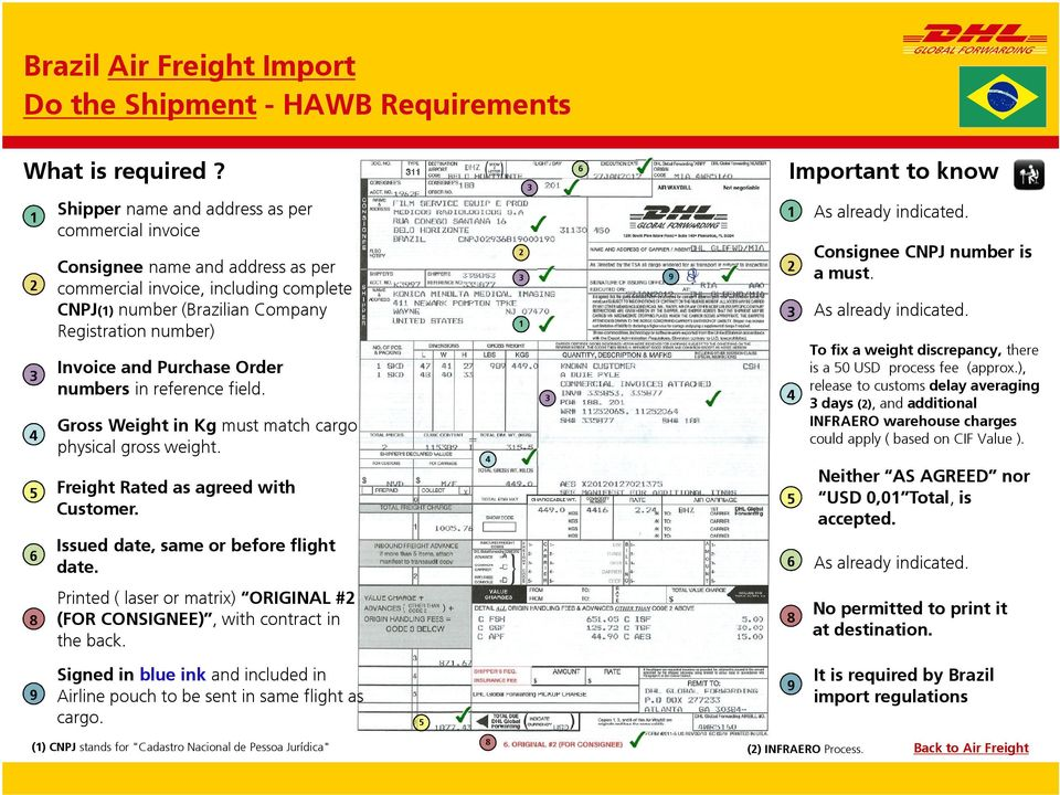 Purchase Order numbers in reference field. Gross Weight in Kg must match cargo physical gross weight. Freight Rated as agreed with Customer. Issued date, same or before flight date.