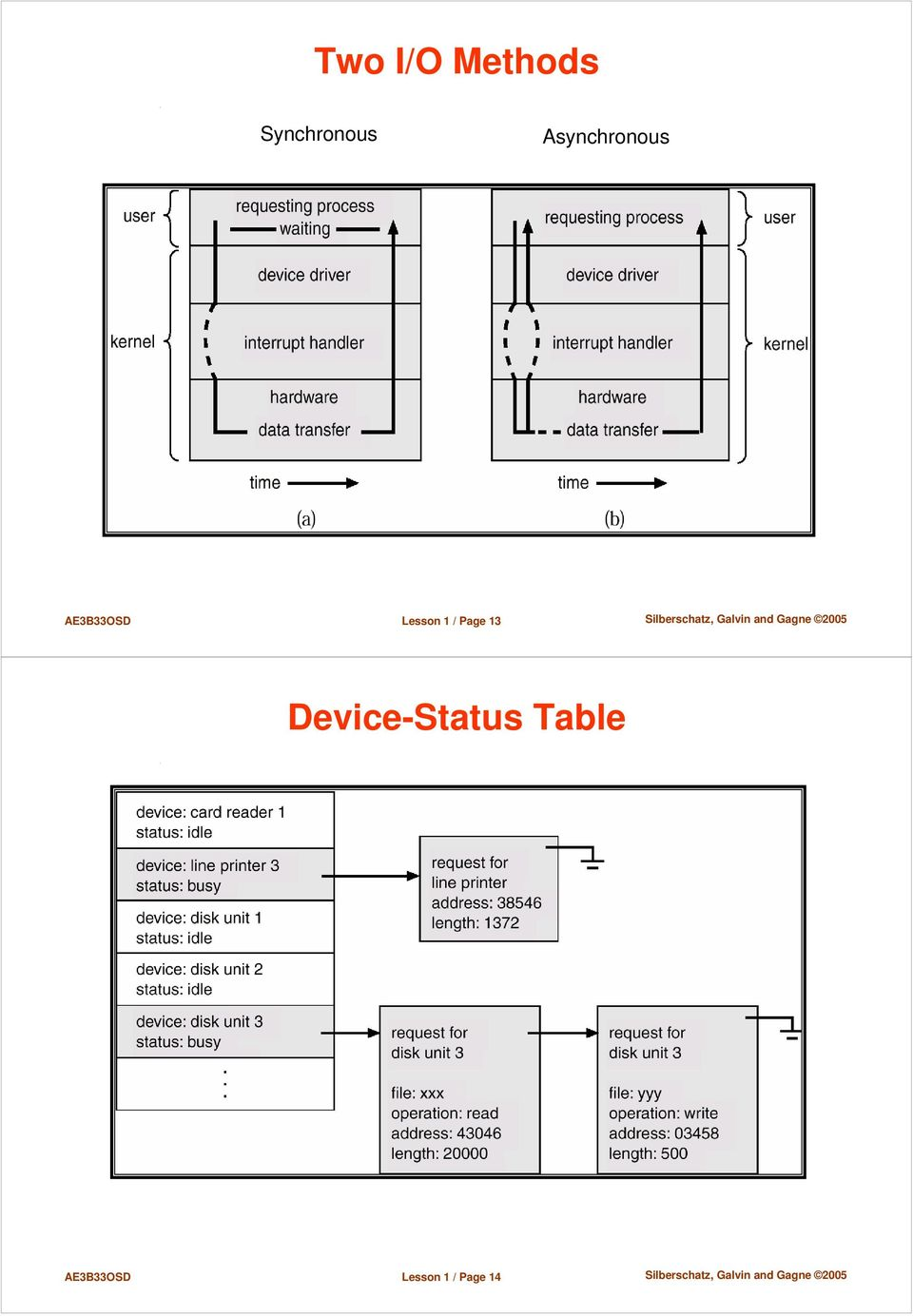 1 / Page 13 Device-Status