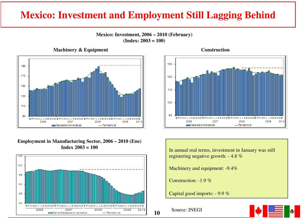(Ene) Index 23 = 1 In annual real terms, investment in January was still registering negative