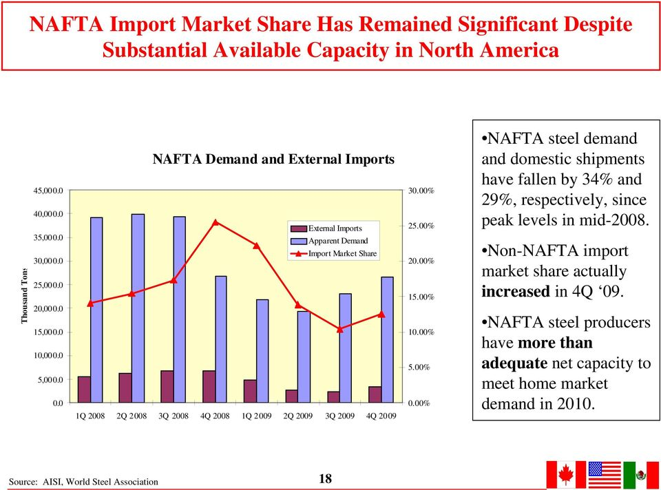 % 1.% 5.%.% NAFTA steel demand and domestic shipments have fallen by 34% and 29%, respectively, since peak levels in mid-28.