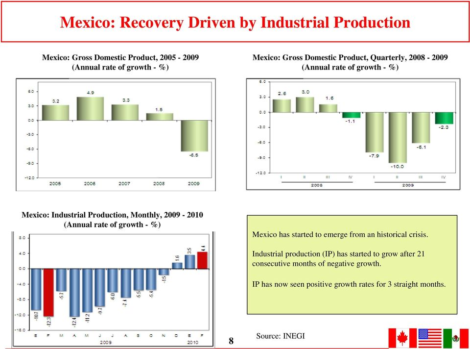 rate of growth - %) Mexico has started to emerge from an historical crisis.