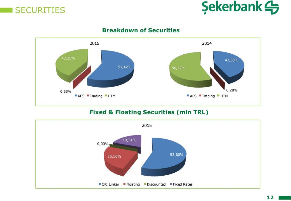 0,28% Fixed & Floating Securities (mln TRL) 205 0,00%