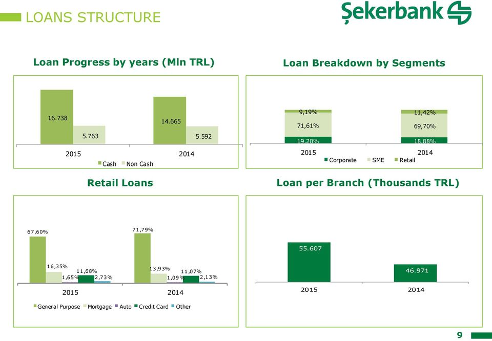 592 205 204 Cash Non Cash Retail Loans 9,9%,42% 7,6% 69,70% 9,20% 8,88% 205 204 Corporate SME
