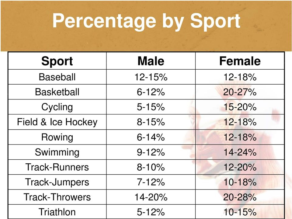 Rowing 6-14% 12-18% Swimming 9-12% 14-24% Track-Runners 8-10% 12-20%