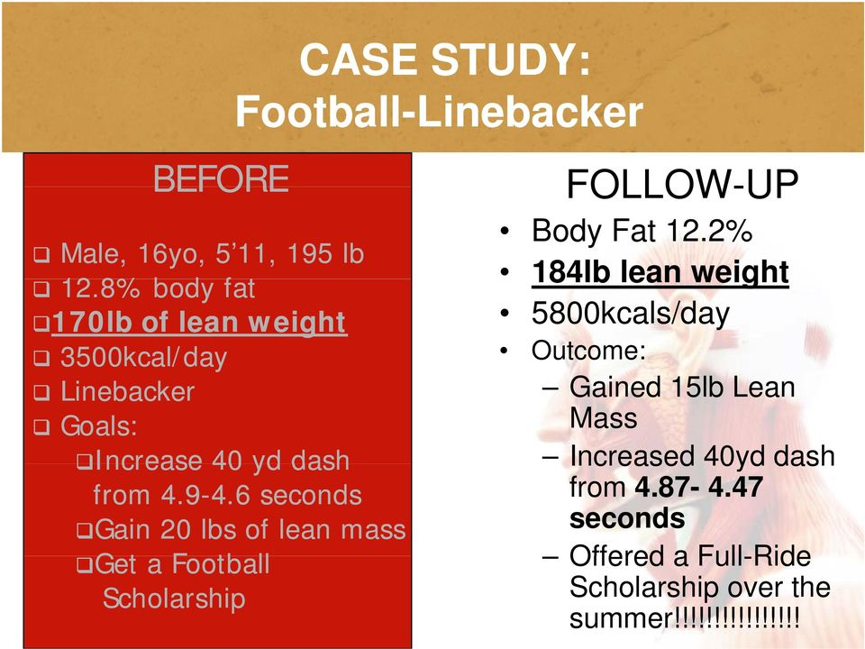 8% body fat 170lb of lean weight 5800kcals/day 3500kcal/day Outcome: Linebacker Gained 15lb Lean Goals: