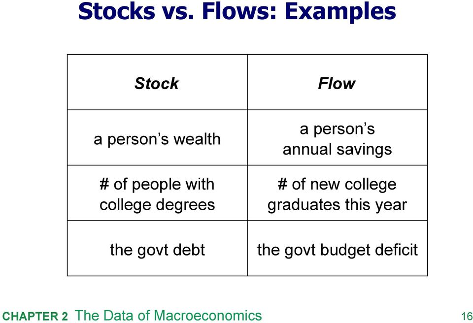 people with college degrees the govt debt Flow
