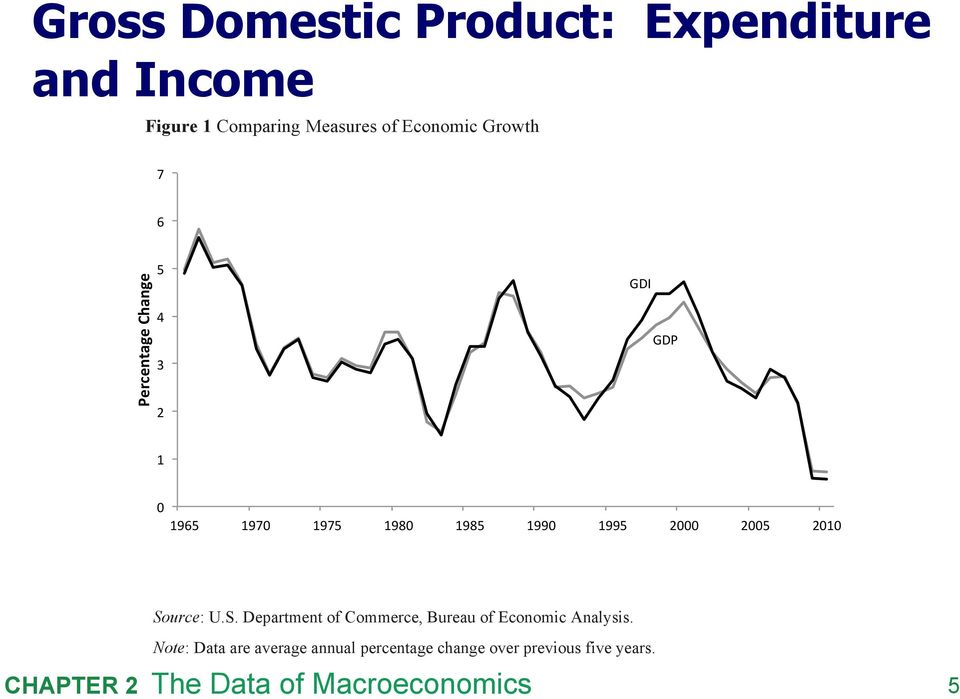 Regardless of whether it is GDP or GDI that in the end turns out to provide a more accurate Gross view Domestic of growth during the late 1990s, Product: our understanding of the qualitative