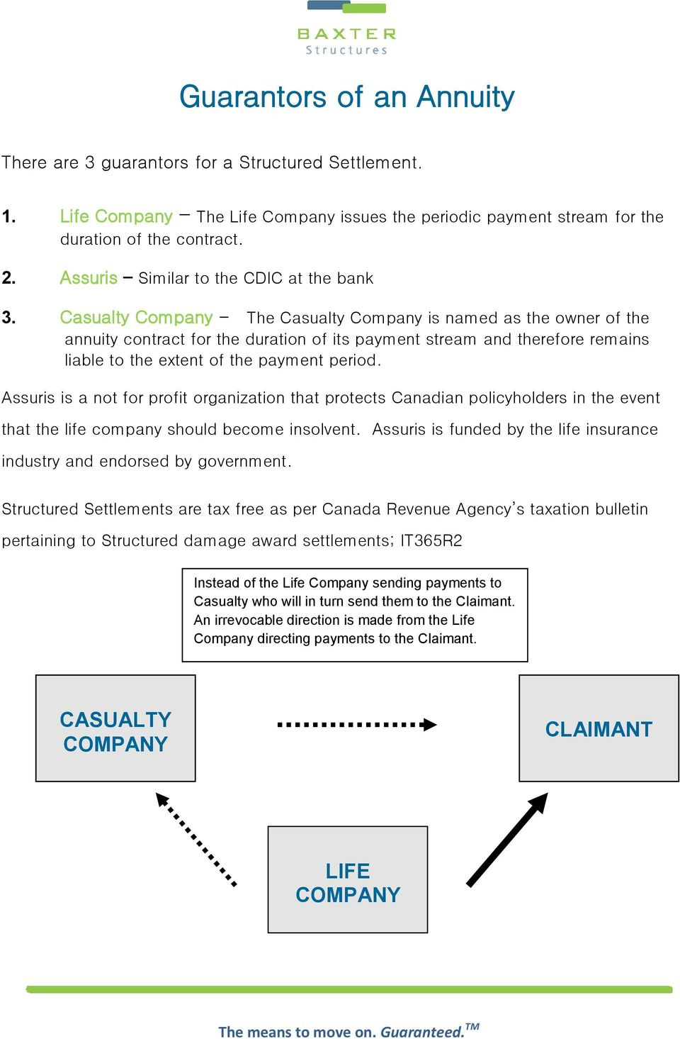 Casualty Company - The Casualty Company is named as the owner of the annuity contract for the duration of its payment stream and therefore remains liable to the extent of the payment period.