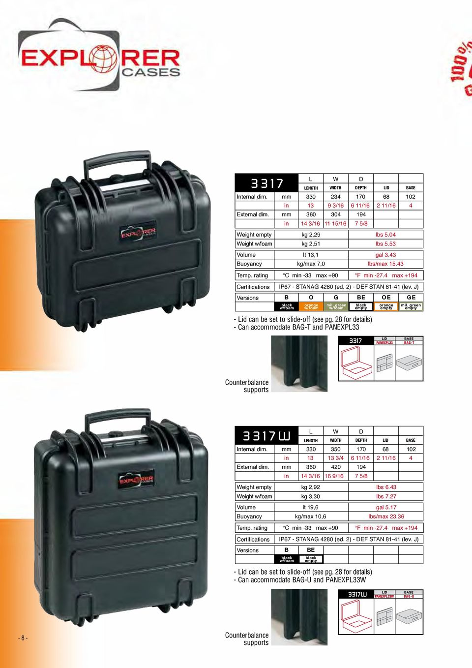 28 for details) - Can accommodate BAG-T and PANEXPL33 Counterbalance supports 3317W L W D LENGTH WIDTH DEPTH LID BASE Internal dim.
