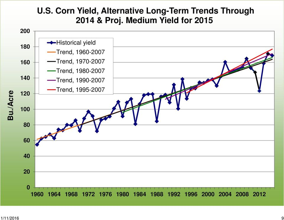 Medium Yield for 215 Historical yield Trend, 196-27 Trend, 197-27