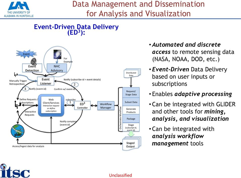 ) Event-Driven Data Delivery based on user inputs or subscriptions Enables adaptive processing Can be