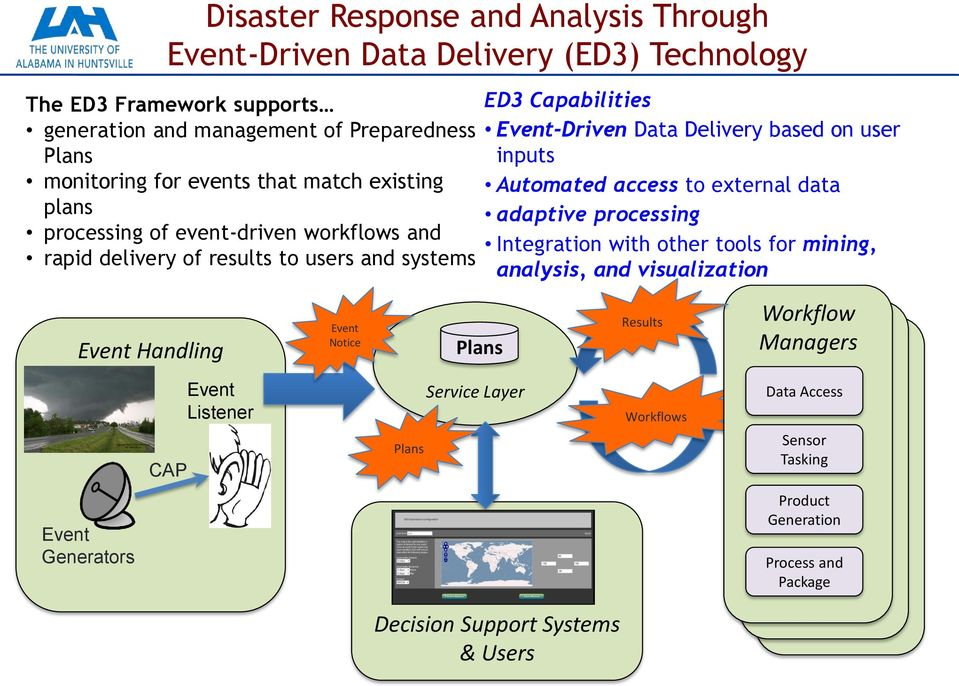 access to external data adaptive processing Integration with other tools for mining, analysis, and visualization Event Handling CAP Event Listener Event Notice Plans Plans Service Layer