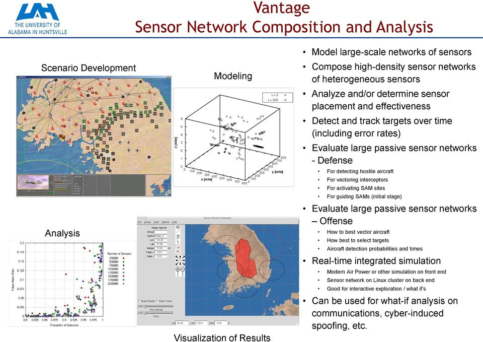 detecting hostile aircraft For vectoring interceptors For activating SAM sites For guiding SAMs (initial stage) Evaluate large passive sensor networks Offense How to best vector aircraft How best to