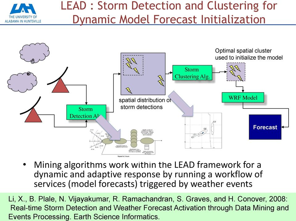 Storm Clustering Alg. Optimal spatial cluster used to initialize the model Storm Detection Alg.