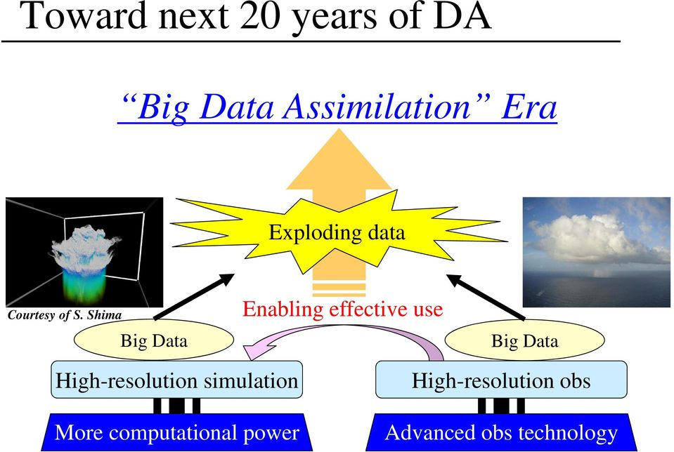 Shima Big Data Enabling effective use Big Data