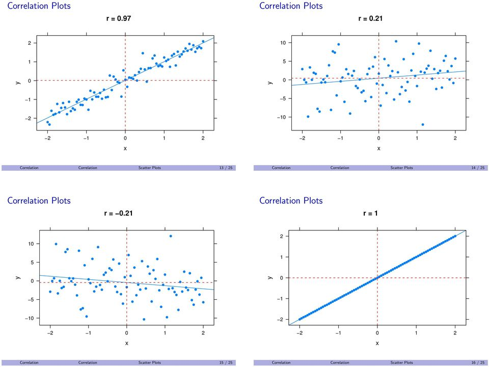 Correlation Correlation Scatter Plots 4 / 5 r =.