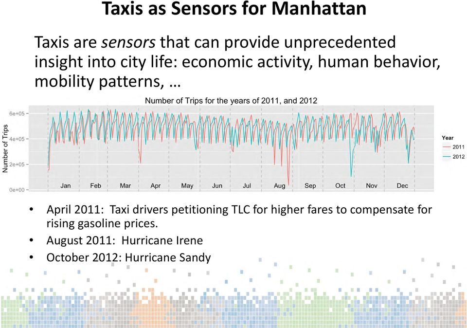 mobility patterns, April 2011: Taxi drivers petitioning TLC for higher fares