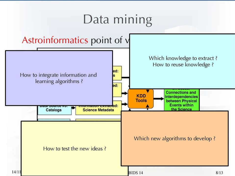 How to integrate information and learning algorithms?