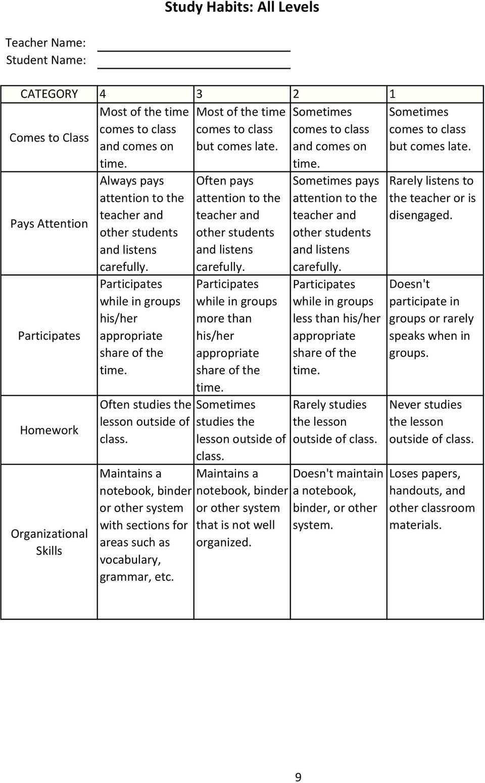 Participates while in groups his/her share of the Often studies the lesson outside of class. Maintains a notebook, binder or other system with sections for areas such as vocabulary, grammar, etc.