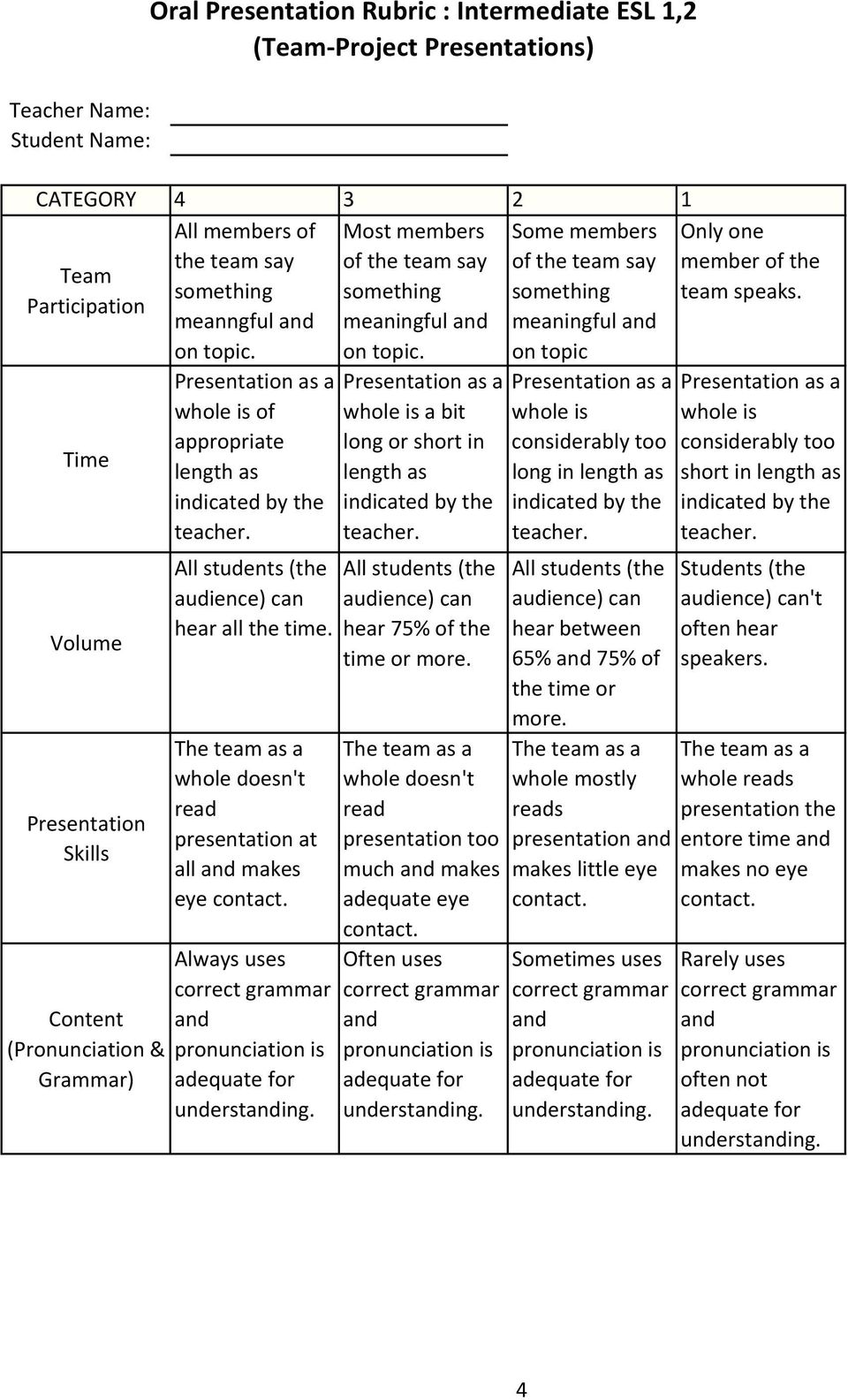 on topic Time Volume Presentation Skills Content (Pronunciation & Grammar) Oral Presentation Rubric : Intermediate ESL 1,2 (Team Project Presentations) whole is of length as hear all the whole