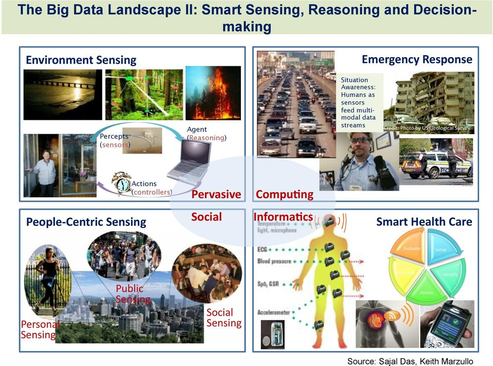Credit:+Photo+by+US+Geological+Survey++ People<Centric&Sensing& Actions (controllers) Pervasive&&&&&CompuAng&&