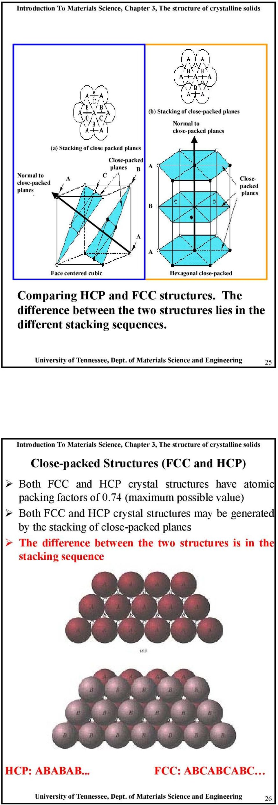 of Materials Science and Engineering 25 Close-packed Structures (FCC and HCP) Both FCC and HCP crystal structures have atomic packing factors of 0.