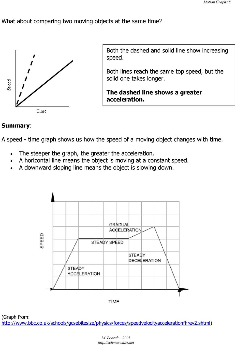 Summary: A speed - time graph shows us how the speed of a moving object changes with time. The steeper the graph, the greater the acceleration.